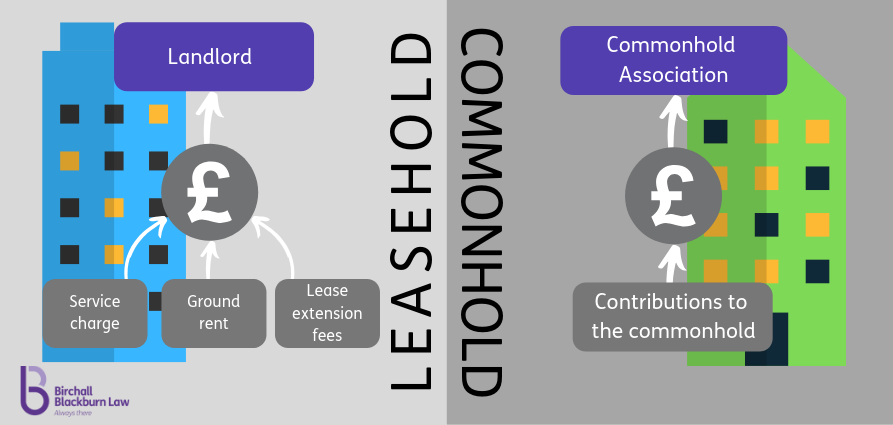 Difference between a commonhold and a leasehold